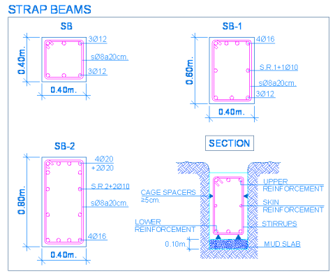 strap_footings_beam_tie_connecting_pile_cap_reinforced_concrete_vigas_equilibrio